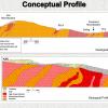 Conceptual Profile